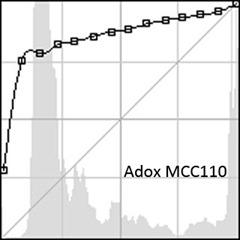 adox curve